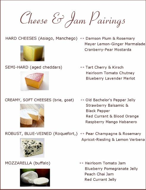 Ideas for cheese plates using cheese and jam pairings with pairing chart included